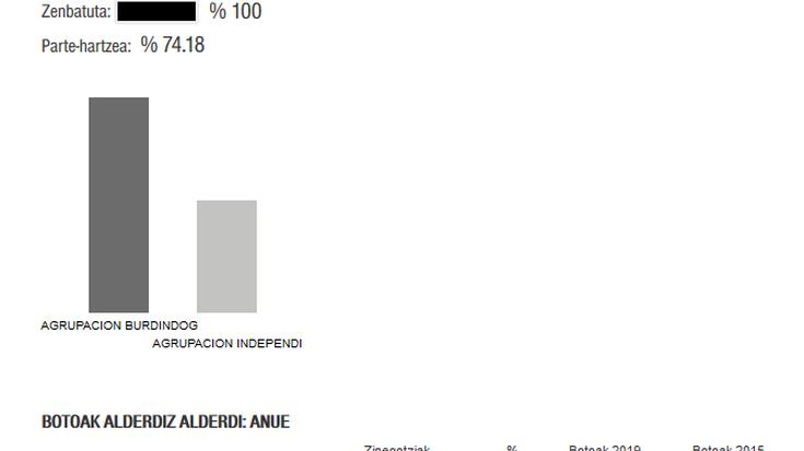 Agrupación Burdindogui zerrenda berriak irabazi du Anuen